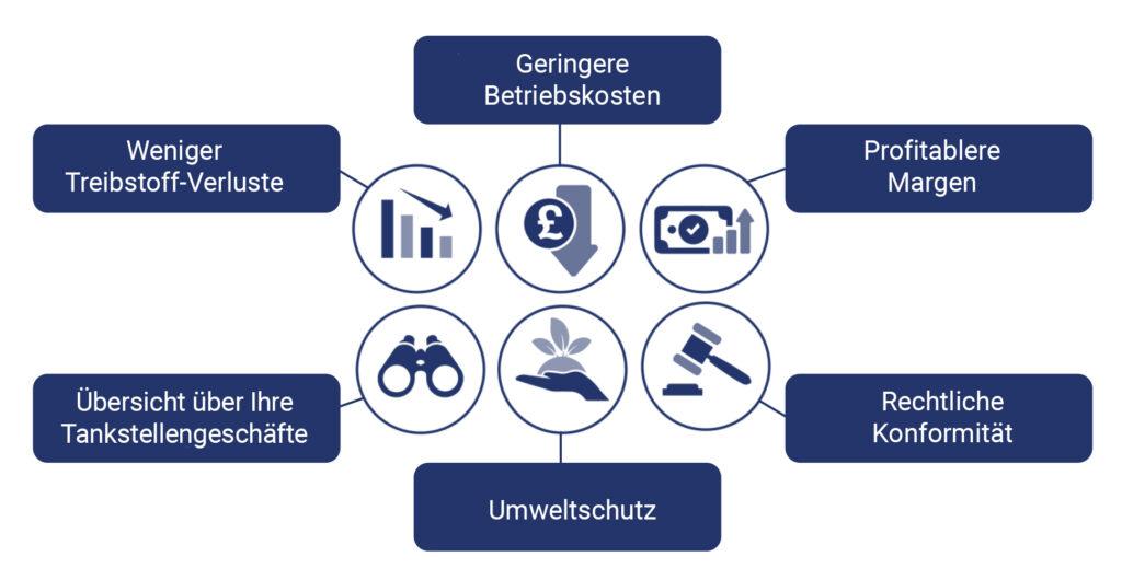 Wetstock Management Treibstofflagerverwaltung Gründe